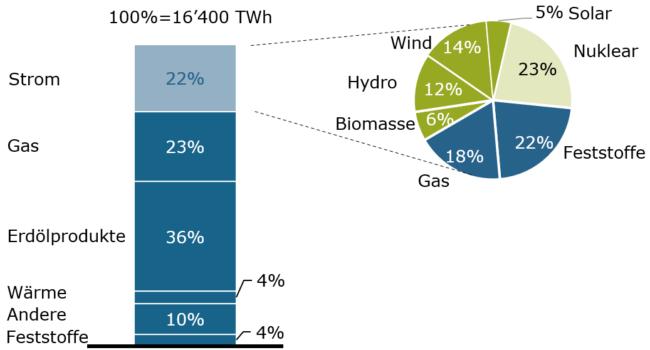 Europäischer Endenergieverbrauch_2