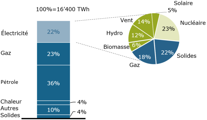 Europäischer Endenergieverbrauch_FR (1)